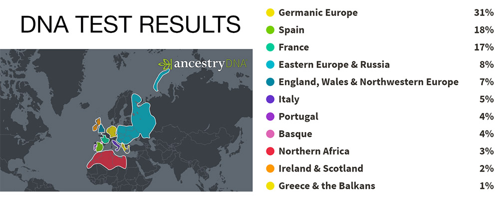 canadian dna test case study with german origins