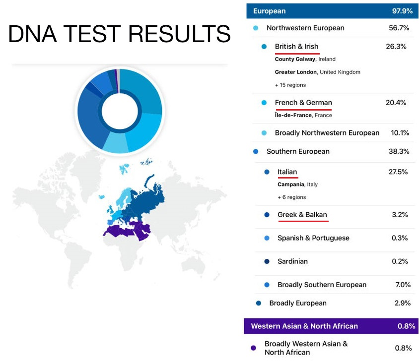 dna test results of an american with european heritage